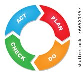 plan do check act cycle diagram | Shutterstock .eps vector #766931497