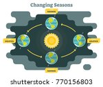changing seasons on planet... | Shutterstock .eps vector #770156803