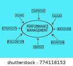 performance management flow... | Shutterstock . vector #774118153