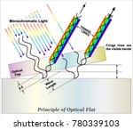 principle of optical flat  | Shutterstock .eps vector #780339103