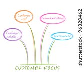 Four Cs. Look at the marketing effort from the point of view of customers - stock vector