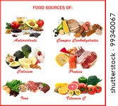Chart Showing Food Sources Of...