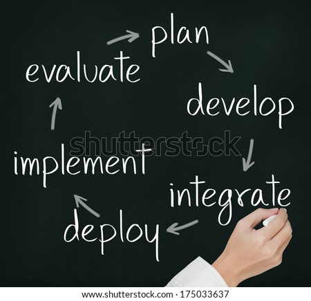 implementation strategies for edms essay Tips on selecting, implementing an edms system strategy and choices on which how much staff time is required to assist in the implementation of the new edms.