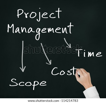 business hand writing project management concept of time, cost and scope