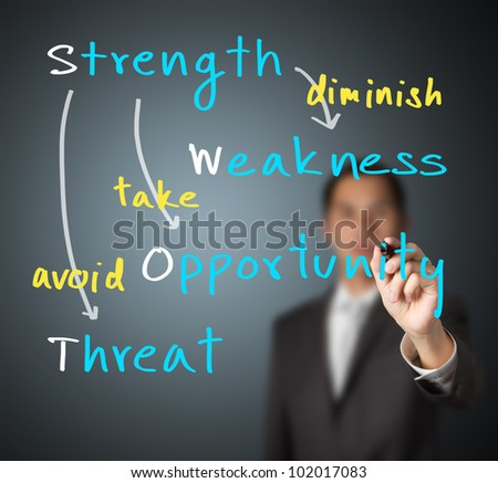 attacking weaknesses essay