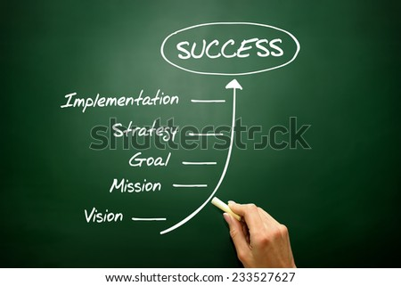 Business Steps to Success concept, business strategy on blackboard