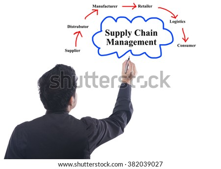 The concepts of supply chain management business essay