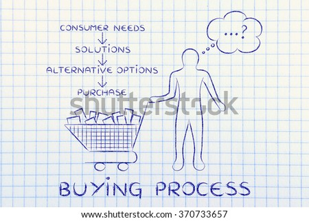 buying process: customer identifying his needs, solutions & options to purchase