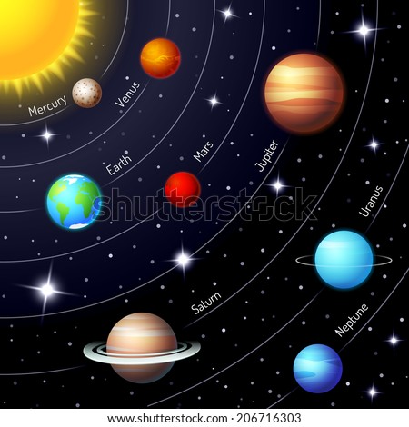 Colorful solar system showing the positions and orbits of the Sun  Earth  Mars  Mercury  Jupiter  Saturn  Uranus  Neptune in a twinkling night sky with stars