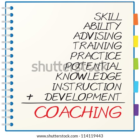 Concept of coaching consists of skill, ability, advising, practice, training, knowledge, potential, instruction and development