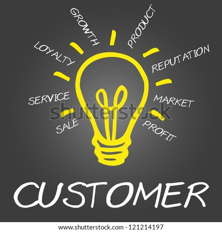 Concept of customer consists of sale, profit, market, service, loyalty, growth, product and reputation