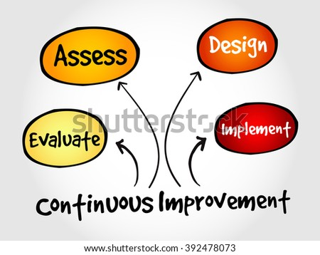 """concepts of business valuation critical Establishing a substantive value proposition is critical if you want to start the  journey from your """"idea"""" to building a successful company."""