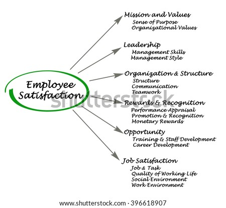 abstract on employee satisfaction C) job satisfaction : job satisfaction means, satisfaction with various aspects of the job and function d) employee: he / she is an employee having the job of permanent / temporary in nature in the affairs of the company.