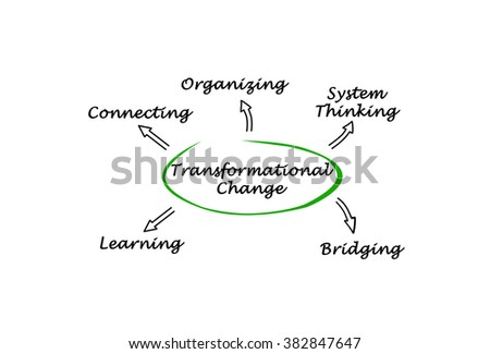 Flow Charts additionally Improvement in addition Project furthermore Types Shopping Malls 355368632 besides Knowledge Kaizen With Yammer And Sharepoint. on continuous improvement process diagram