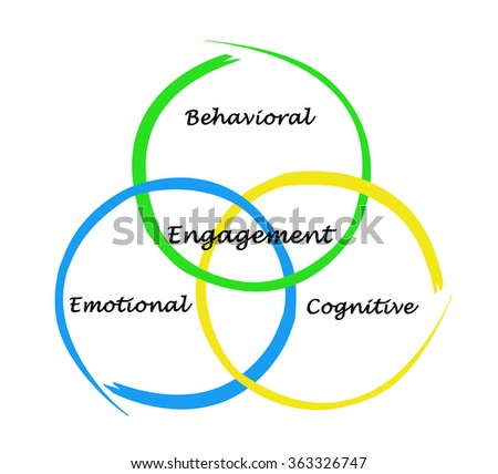 Engagement of cognition, behavior,and emotions