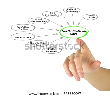 family centered assessment Caseworker core module iv: assessment in family-centered child protective services written by ihs for the ohio child welfare training program – final - july 2008 3 of 4 7 understands ways that cultural factors and differences in parenting practices can.