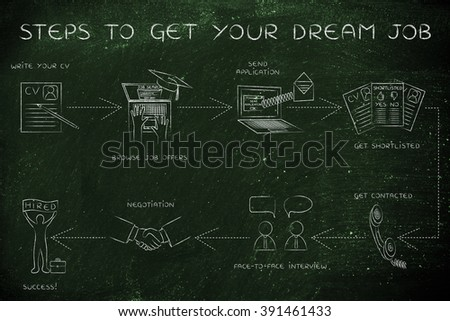 get your dream job: step-by-step instructions to get a job