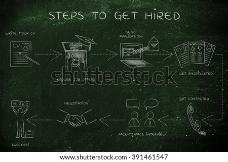 getting hired: step-by-step instructions to get a job
