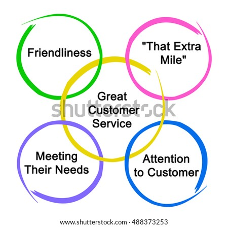 customer service organisational effectiveness dunnes Better customer service: organizations grow their revenue by increasing their customer base, as a consequence, the product and services need more changes and support to serve the customer better, the organization has to employee more resources.