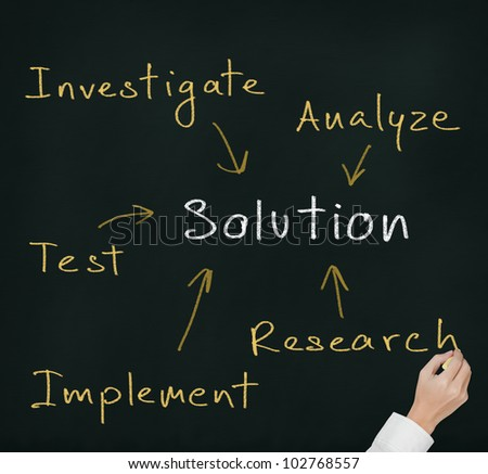 hand writing business solution finding method which compose of investigate - research - test - implement - analyze