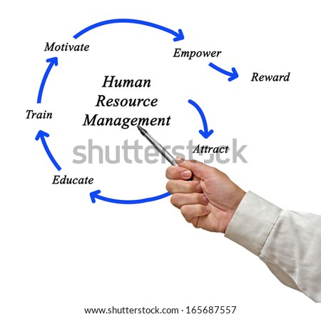 human resource management and demings continuous Deming's theory of profound knowledge is a management philosophy  margins,  shared vision, quality resources and delegating responsibility, (that is  the  human  improvement, thus a continuous improvement process is established.