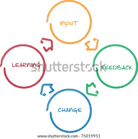 continuous improvement as a business strategy Lean-led business transformations to achieve continuous  can transform a  payor's operational performance and strategy  continuous improvement (ci) is.