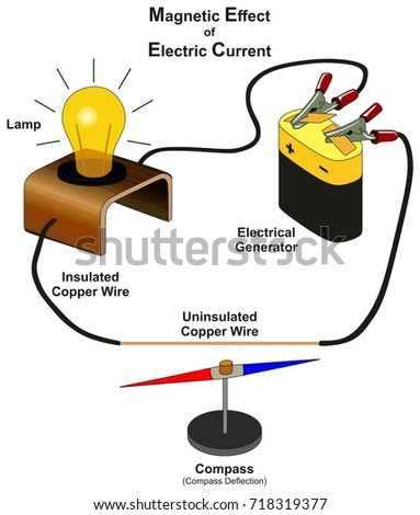 Magnetic effect electric current infographic diagram stock vector on electric generator diagram Large Electric Generators Diagram GE Electric Generator Diagram