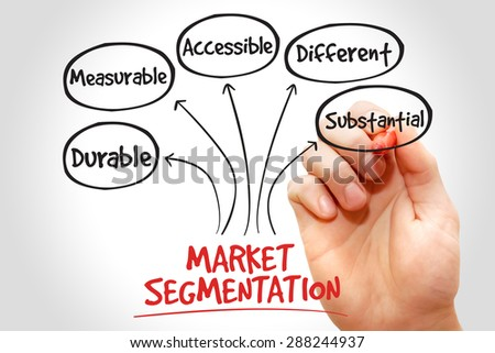 Market segmentation mind map, business concept