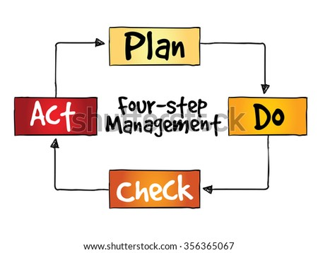 PDCA four-step management method for presentations and reports, control and continuous improvement of processes and products