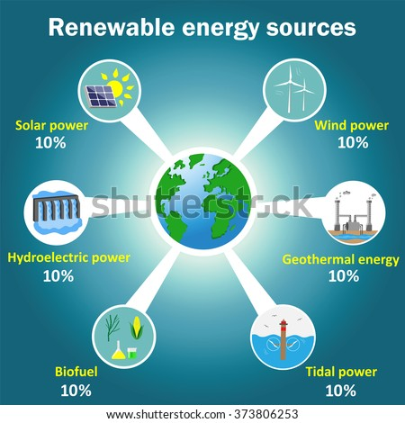 wind energy and hydroelectric energy environmental sciences essay Hindi essay on renewable sources of energy renewable sources of energy summary the potential of renewable energy sources is enormous as they can in principle meet many times the world's energy demand renewable energy sources such as biomass, wind, solar, hydropower, and geothermal can provide sustainable energy services, based on the use of routinely available, indigenous resources.