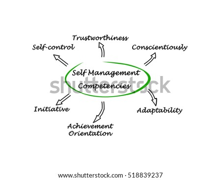the self management competencies Putting career self-management to work in week 5, you will focus on your next job and apply competency mapping for creating a powerful selection criteria statement you will examine ways of presenting the evidence of your knowledge, skills, and abilities, and putting it all together to create a solid foundation for your brand.