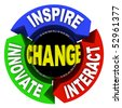 The words Change - Inspire Innovate and Interact on a wheel diagram - stock photo