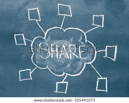 Word share and a cloud computing illustration on a chalkboard