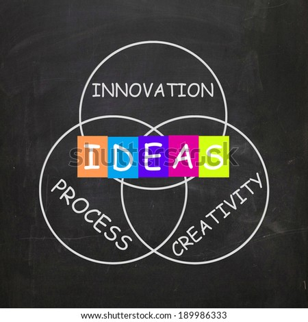 Words Referring to Ideas Innovation Process and Creativity
