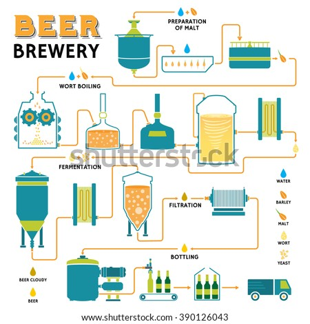 Beer brewing process production beer design stock vector for Liquid template filters
