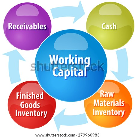 Working Capital: Meaning, Concept & Nature – Explained!