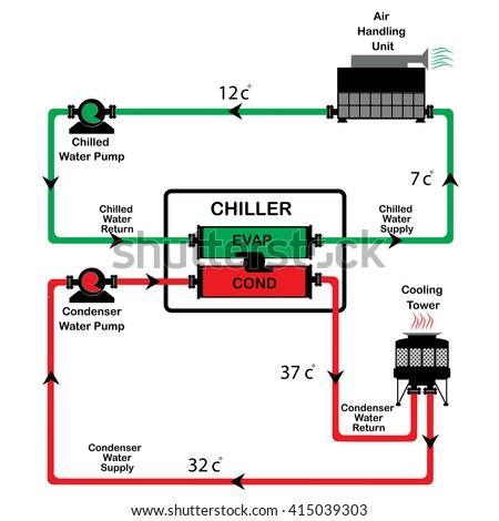 Chiller       Diagram    Stock Vector 415039306  Shutterstock