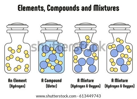 Different Between Elements Compounds Mixtures Example ...