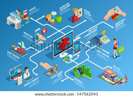 Digital health isometric infographics with various modern devices and procedures of medical care isolated vector illustration