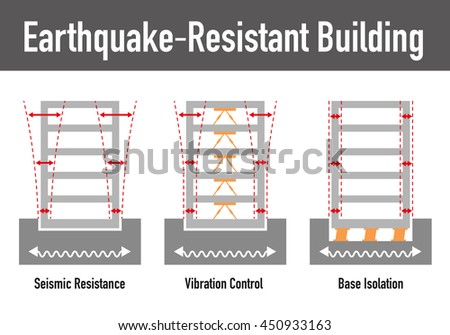 earthquake resistant structure Traditional 'quincha' building technology results in a flexible structure with an inherent earthquake resistance.