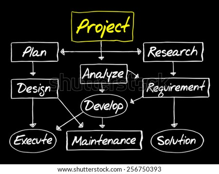 flow chart for project development business concept - Concept Of Flow Chart