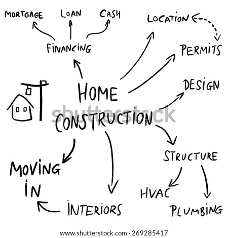 Home Construction Mind Map Flowchart Text Doodle Related To House Development