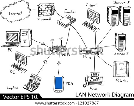 Lan Network Diagram Vector Illustrator Sketched Stock Vector