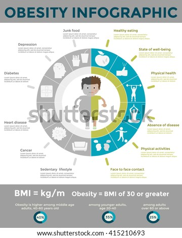 sedentary lifestyle and obesity Sedentary lifestyles is one of the fourth largest cause of preventable death major health risks result from excessive sitting.