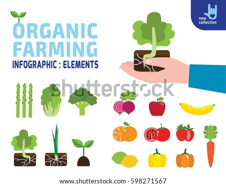 organic farming concept Organic farming is a production management system excluding of all synthetic off -farm inputs but rely upon on-farm agronomic, biological and mechanical methods like crop rotations, crop residues, animal manures, off-farm organic waste, mineral grade rock additives and biological system of nutrient mobilization and plant.