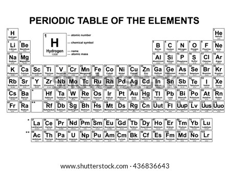 how to learn modern periodic table of elements