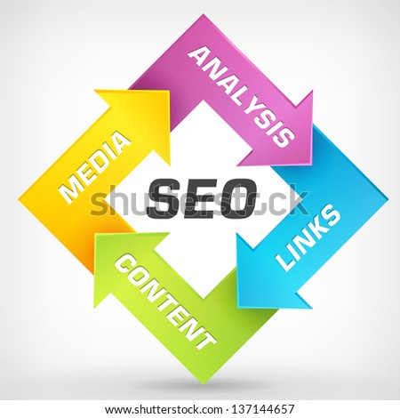 Search engine optimization vector strategy plan process