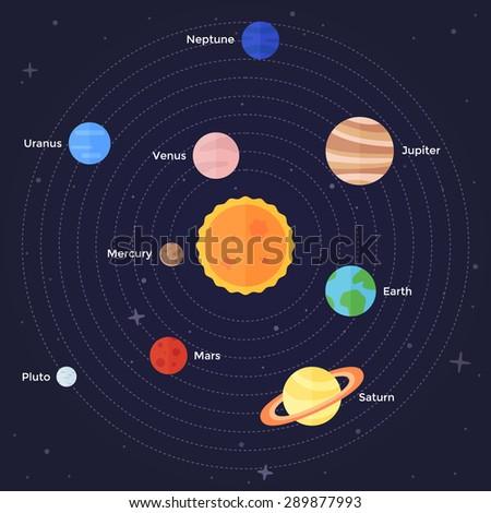inner outer solar system sun planets stock vector