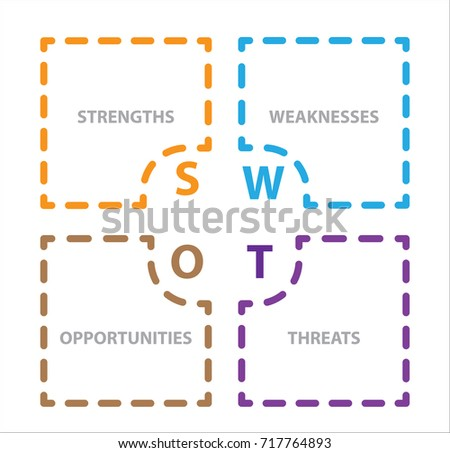 the strengths weaknesses threats and opportunities of petsmart Petsmart have more opportunities to  weaknesses, opportunities, and threats  an internal analysis specifically covers the strengths and weaknesses portion.