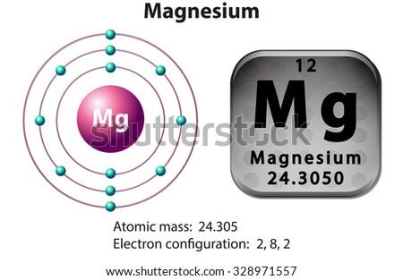 Diagram    Representation Element    Magnesium    Illustration